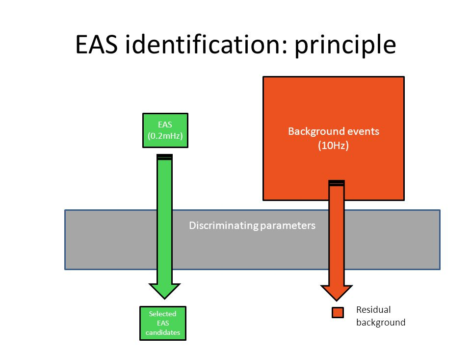 EAS identification: principle EAS (0.2mHz) Background events (10Hz) Discriminating parameters Selected EAS candidates Residual background