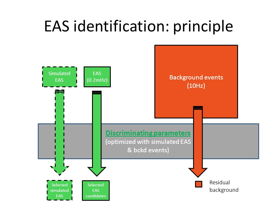 EAS identification: principle EAS (0.2mHz) Background events (10Hz) Discriminating parameters (optimized with simulated EAS & bckd events) Selected EA