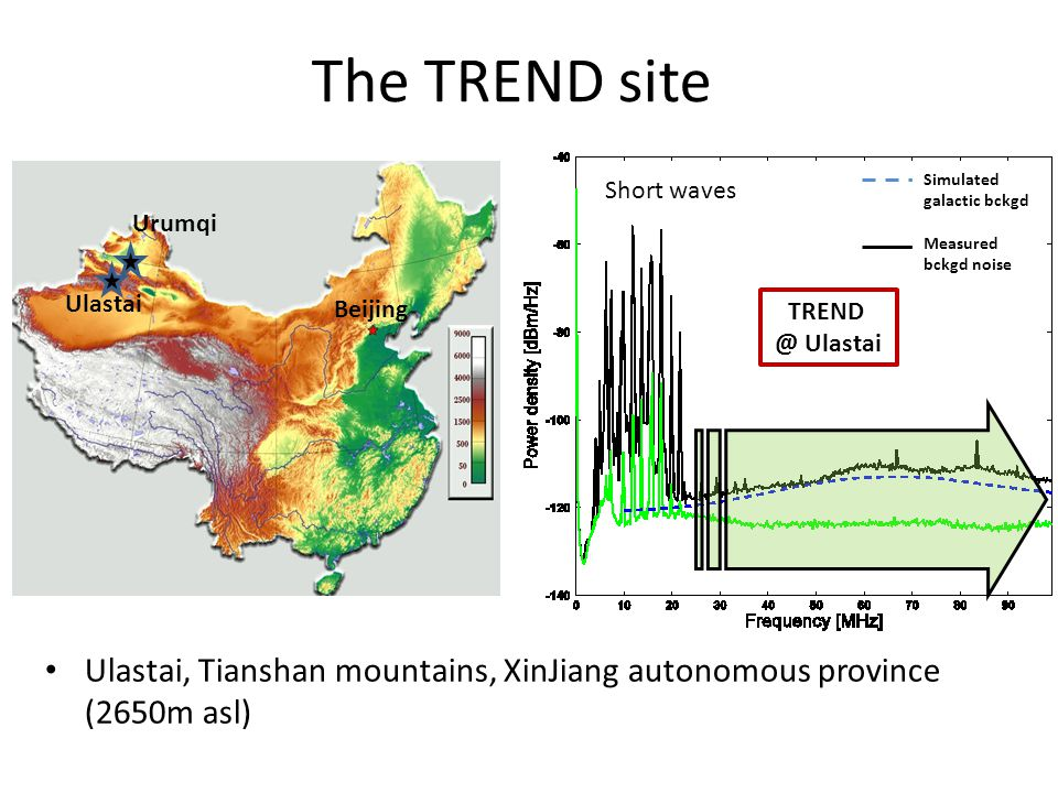 Short waves TREND @ Ulastai Simulated galactic bckgd Measured bckgd noise The TREND site Ulastai, Tianshan mountains, XinJiang autonomous province (26