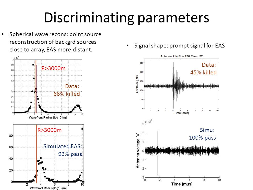 Discriminating parameters Simulated EAS: 92% pass Spherical wave recons: point source reconstruction of backgrd sources close to array, EAS more dista
