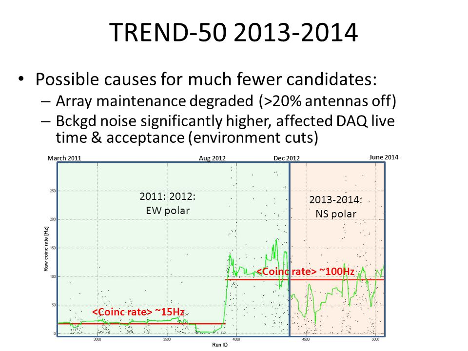TREND-50 2013-2014 Possible causes for much fewer candidates: – Array maintenance degraded (>20% antennas off) – Bckgd noise significantly higher, aff