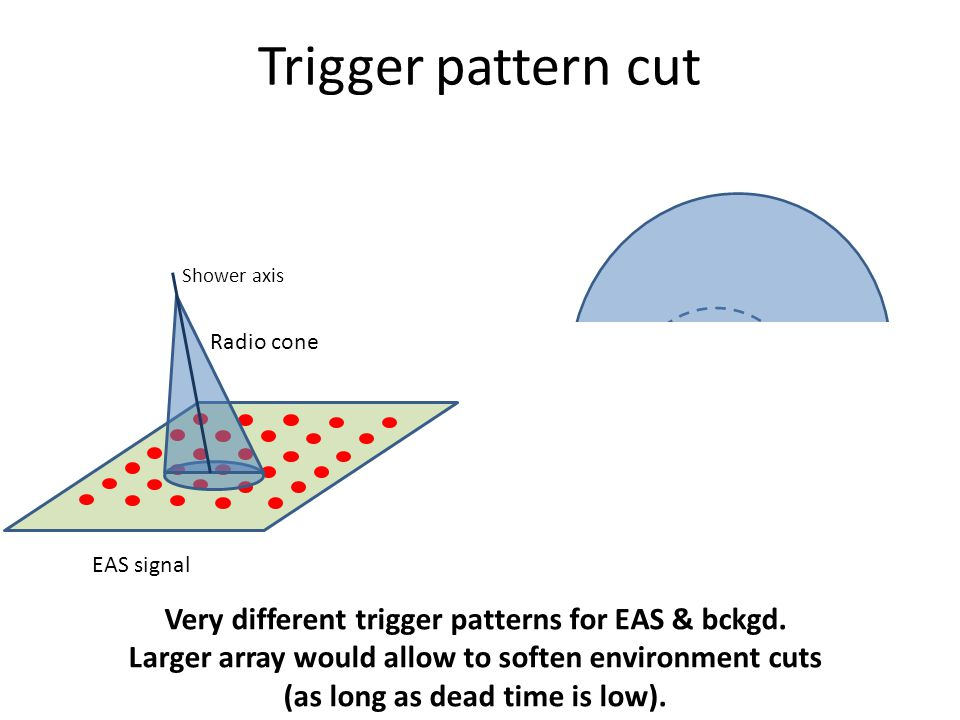 Trigger pattern cut EAS signal Background Shower axis Radio cone Very different trigger patterns for EAS & bckgd. Larger array would allow to soften e