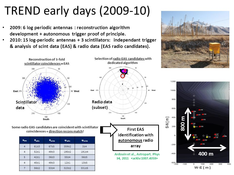 TREND early days (2009-10) 2009: 6 log periodic antennas : reconstruction algorithm development + autonomous trigger proof of principle. 2010: 15 log-