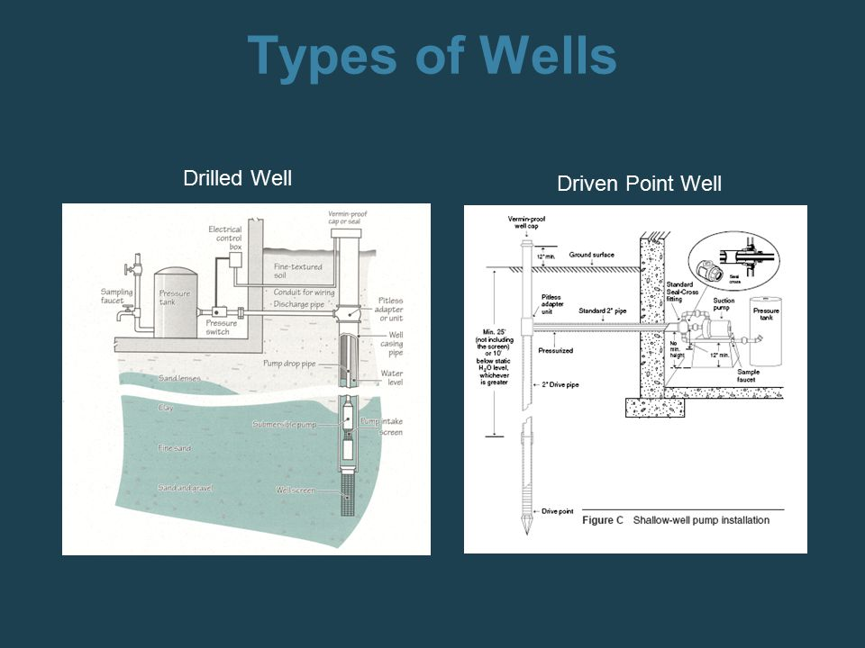 Drilled Well Driven Point Well Types of Wells