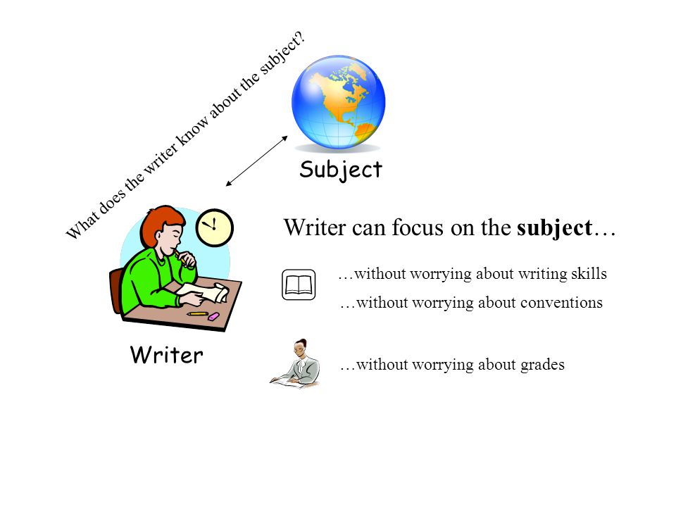 Writer Subject What does the writer know about the subject? Writer can focus on the subject… …without worrying about writing skills …without worrying