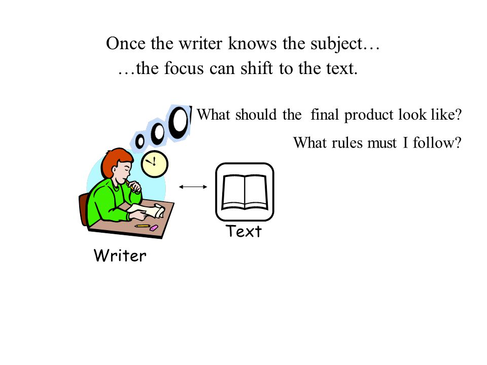 Once the writer knows the subject… Writer Text …the focus can shift to the text. What rules must I follow? What should the final product look like?