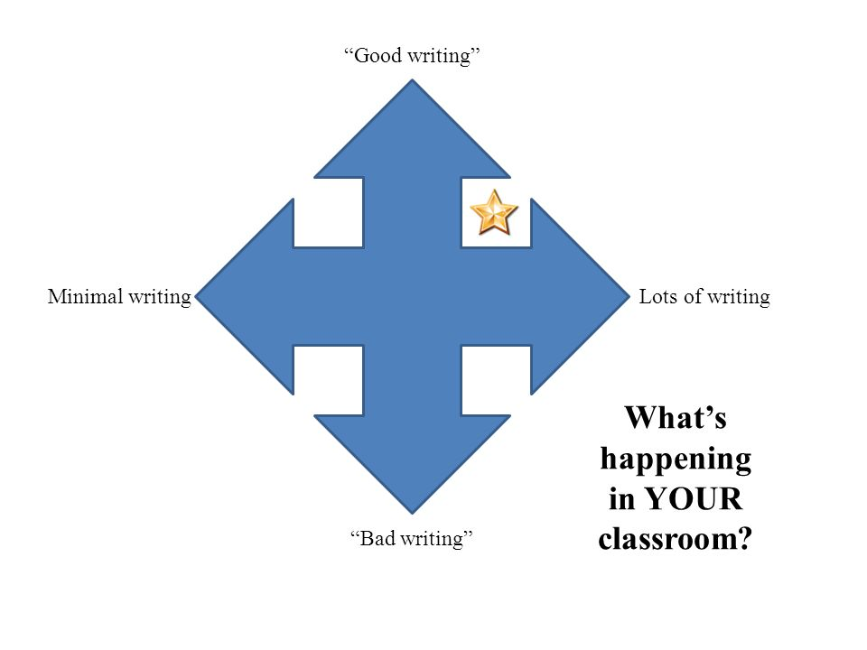 Good writing Bad writing Minimal writingLots of writing What's happening in YOUR classroom
