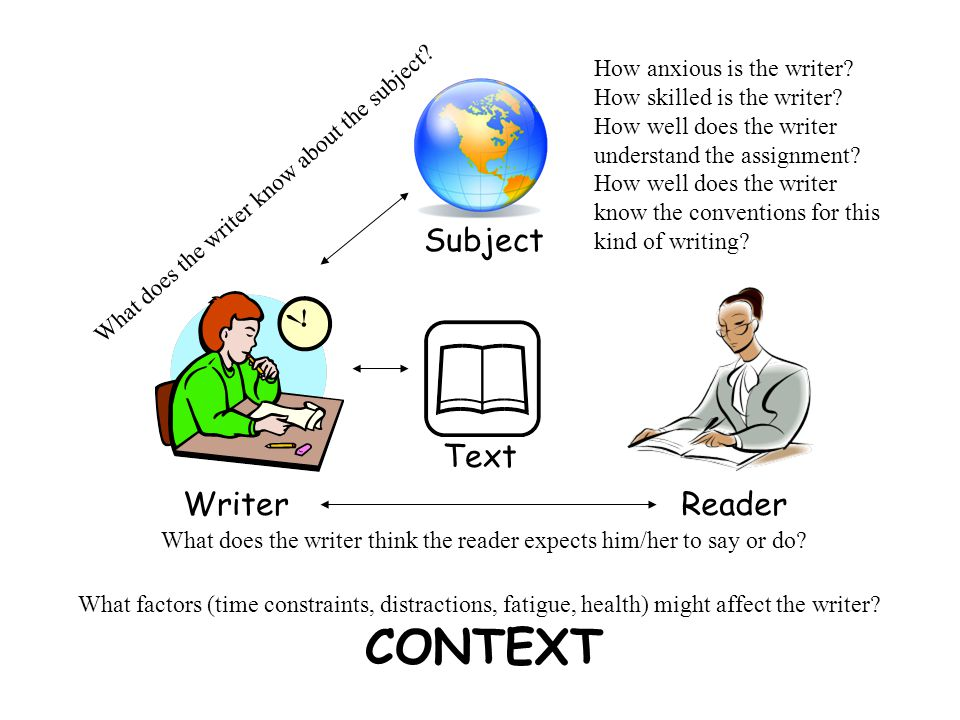 Writer Subject What does the writer know about the subject? Reader What does the writer think the reader expects him/her to say or do? Text How anxiou
