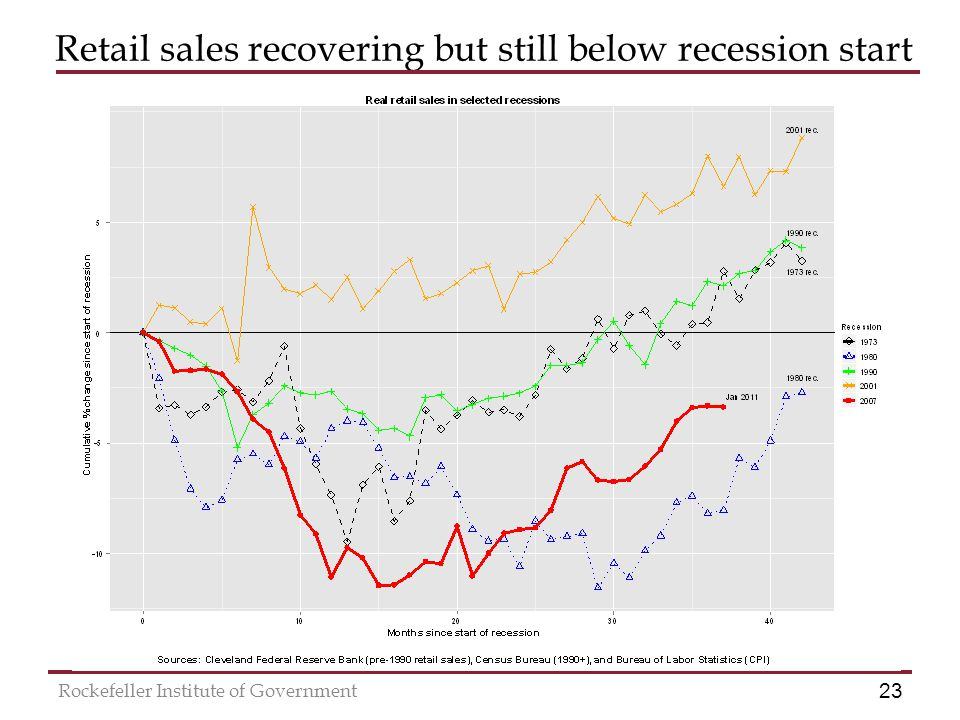 23 Rockefeller Institute of Government Retail sales recovering but still below recession start