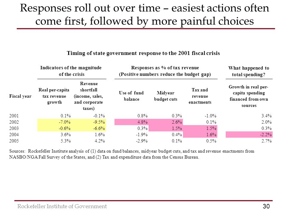 30 Rockefeller Institute of Government Responses roll out over time – easiest actions often come first, followed by more painful choices What happened to total spending.