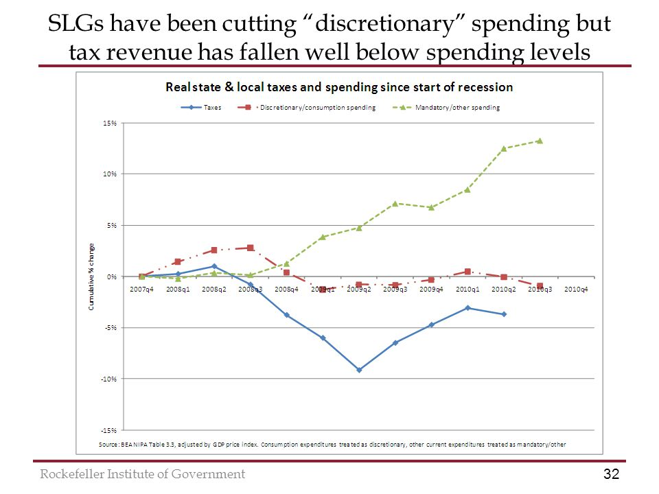 32 Rockefeller Institute of Government SLGs have been cutting discretionary spending but tax revenue has fallen well below spending levels