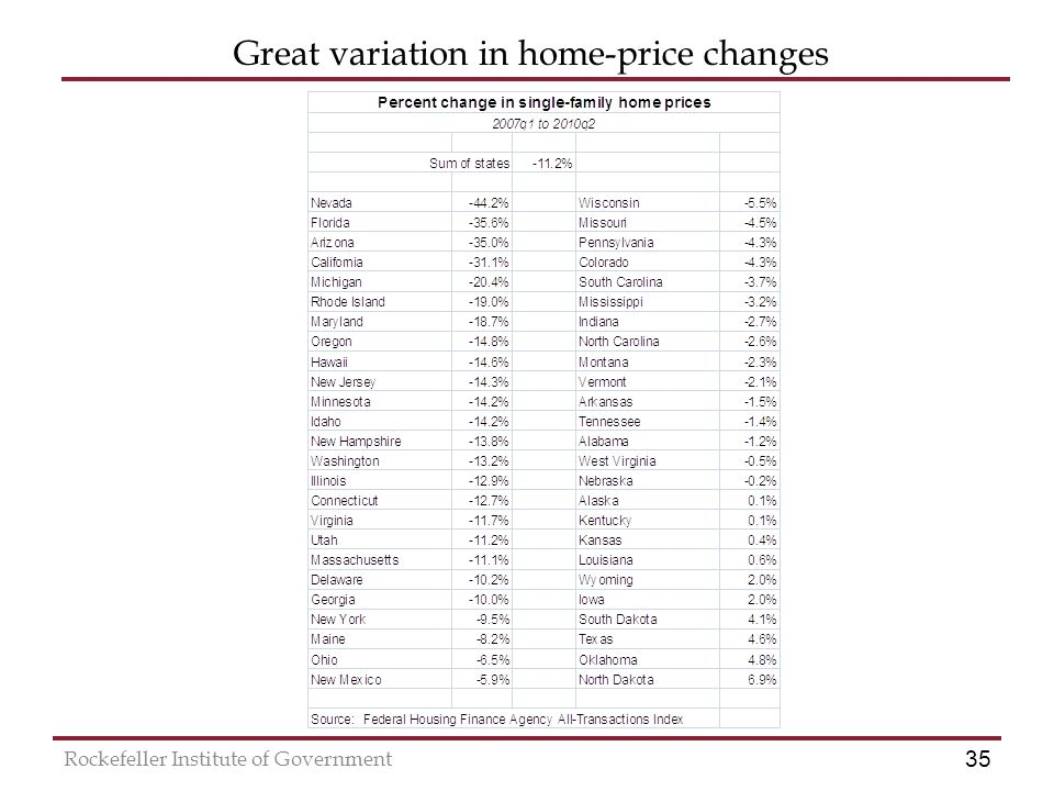 35 Rockefeller Institute of Government Great variation in home-price changes