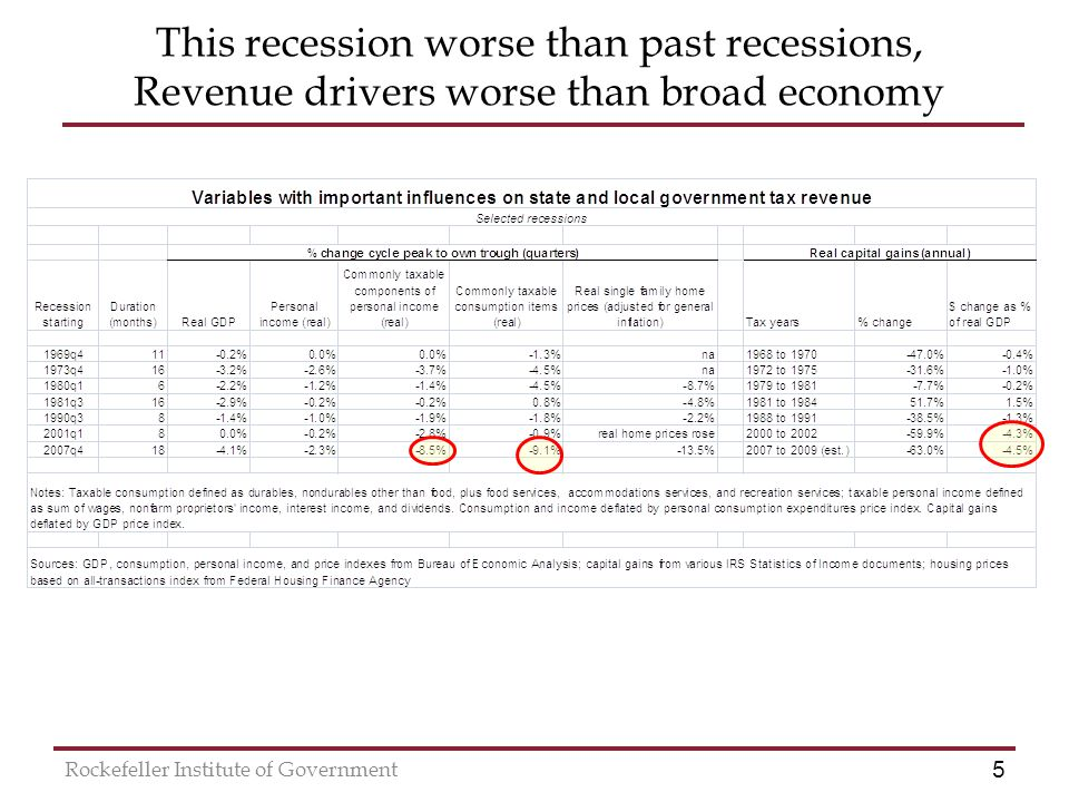5 Rockefeller Institute of Government This recession worse than past recessions, Revenue drivers worse than broad economy