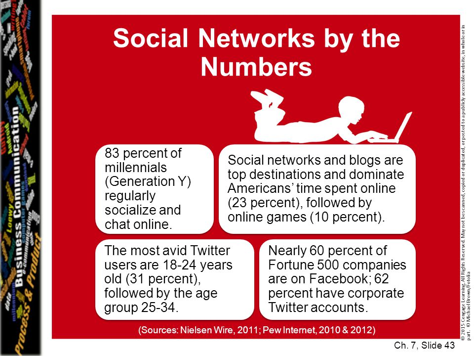 Social Networks by the Numbers 83 percent of millennials (Generation Y) regularly socialize and chat online.