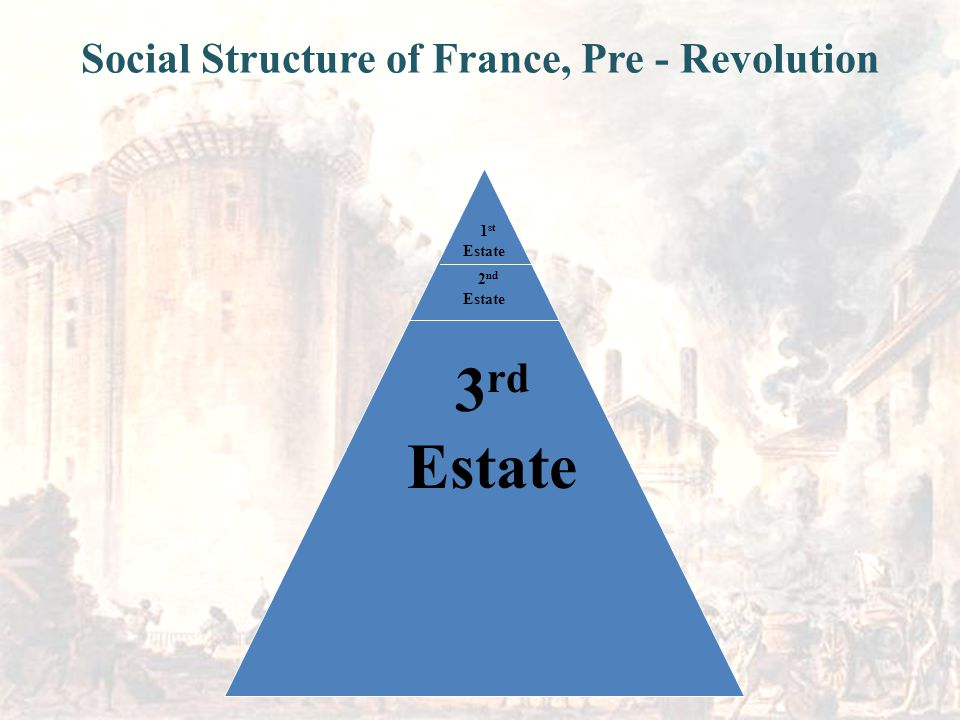 1 st Estate 2 nd Estate 3 rd Estate Social Structure of France, Pre - Revolution