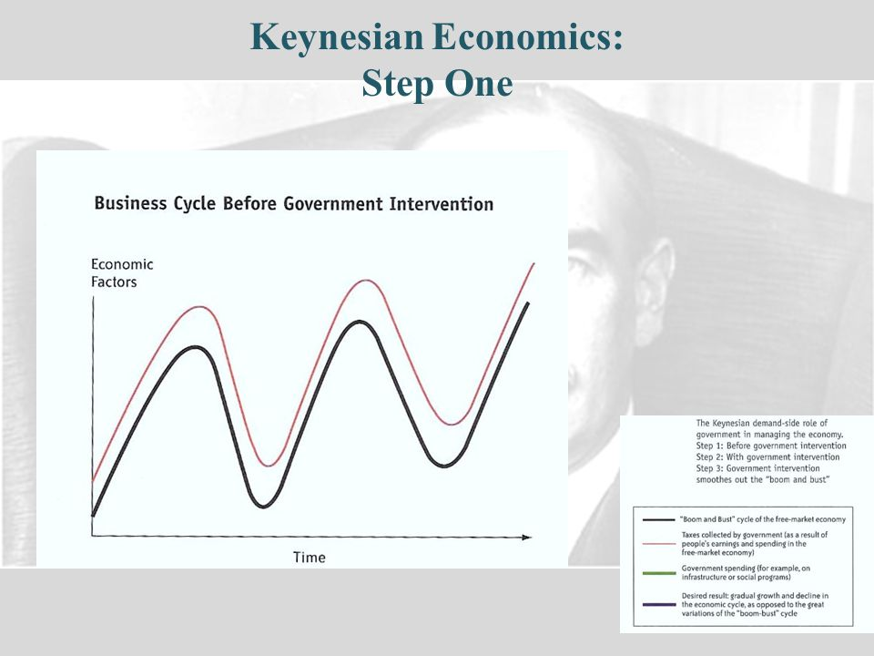 Keynesian Economics: Step One