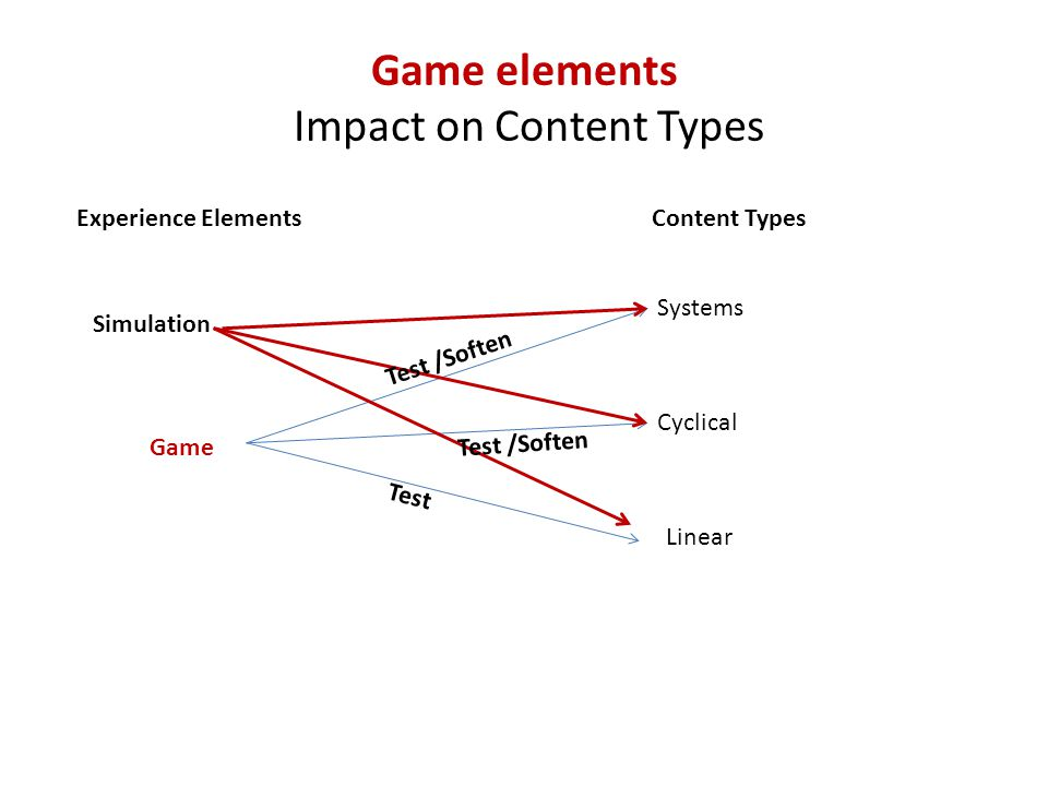 Game elements Impact on Content Types Experience ElementsContent Types Simulation Game Systems Cyclical Linear Test /Soften Test