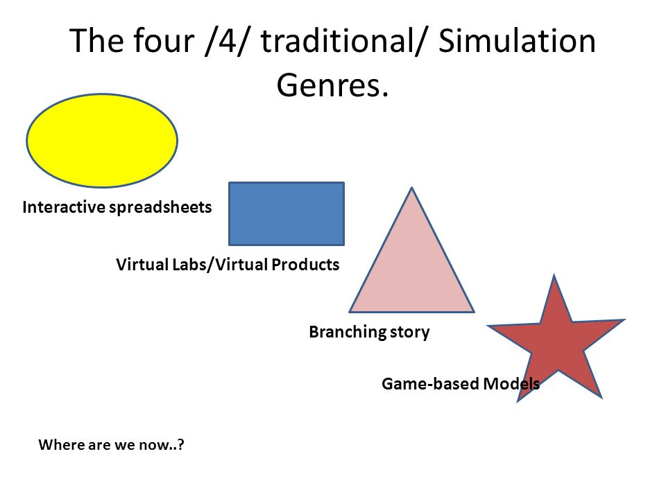 The four /4/ traditional/ Simulation Genres.