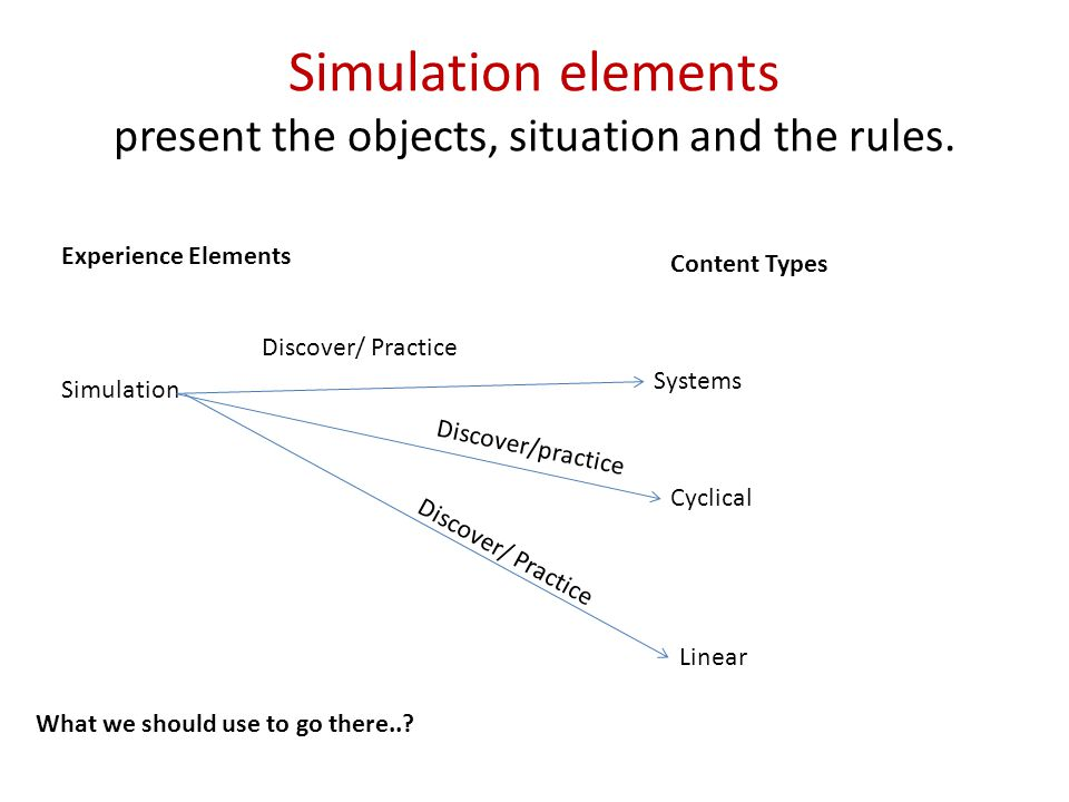 Simulation elements present the objects, situation and the rules.