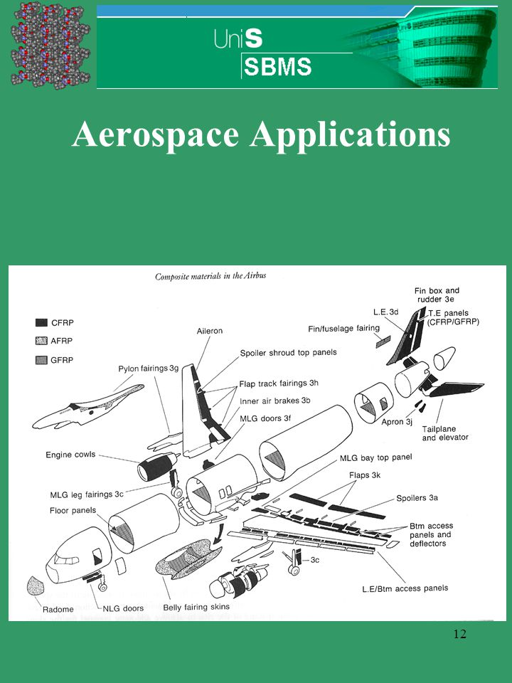 12 Aerospace Applications