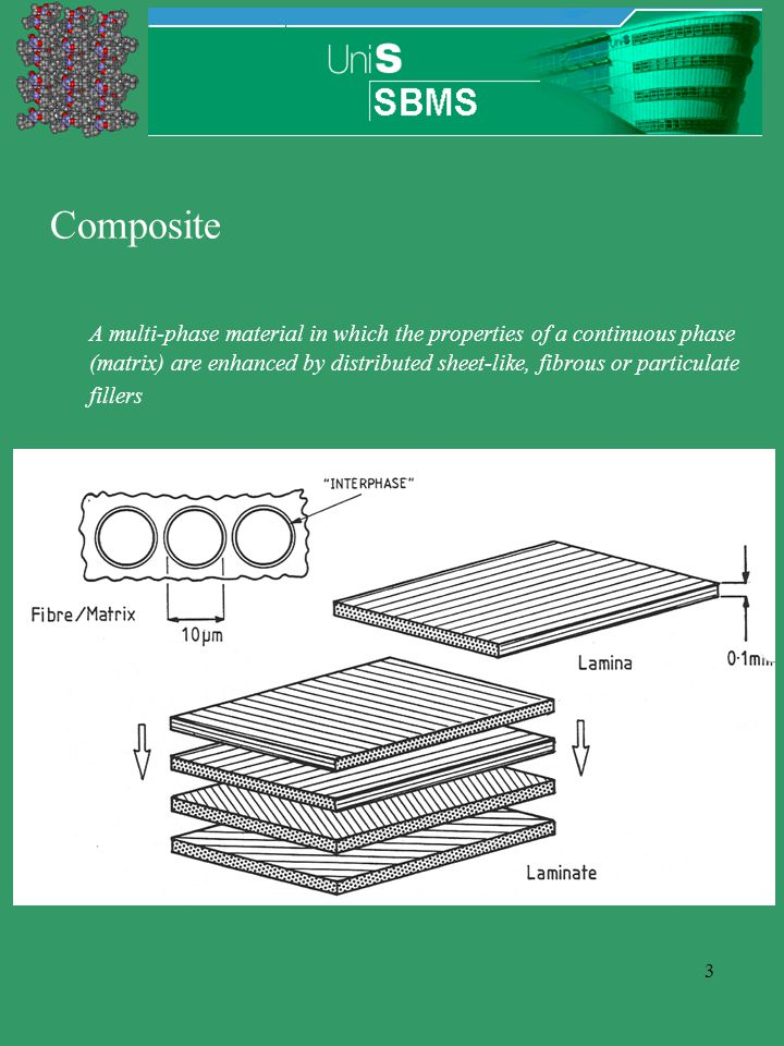 3 Composite A multi-phase material in which the properties of a continuous phase (matrix) are enhanced by distributed sheet-like, fibrous or particulate fillers