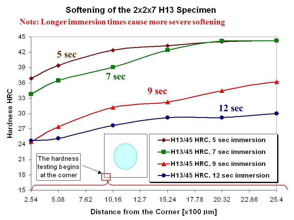 5 sec 7 sec 9 sec 12 sec Note: Longer immersion times cause more severe softening