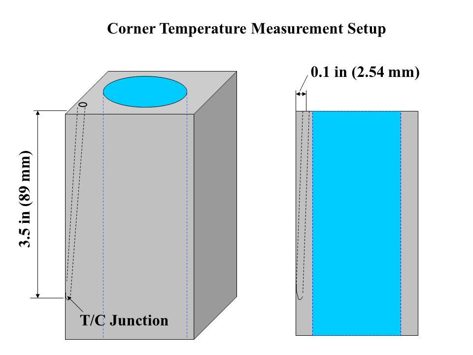 3.5 in (89 mm) 0.1 in (2.54 mm) Corner Temperature Measurement Setup T/C Junction