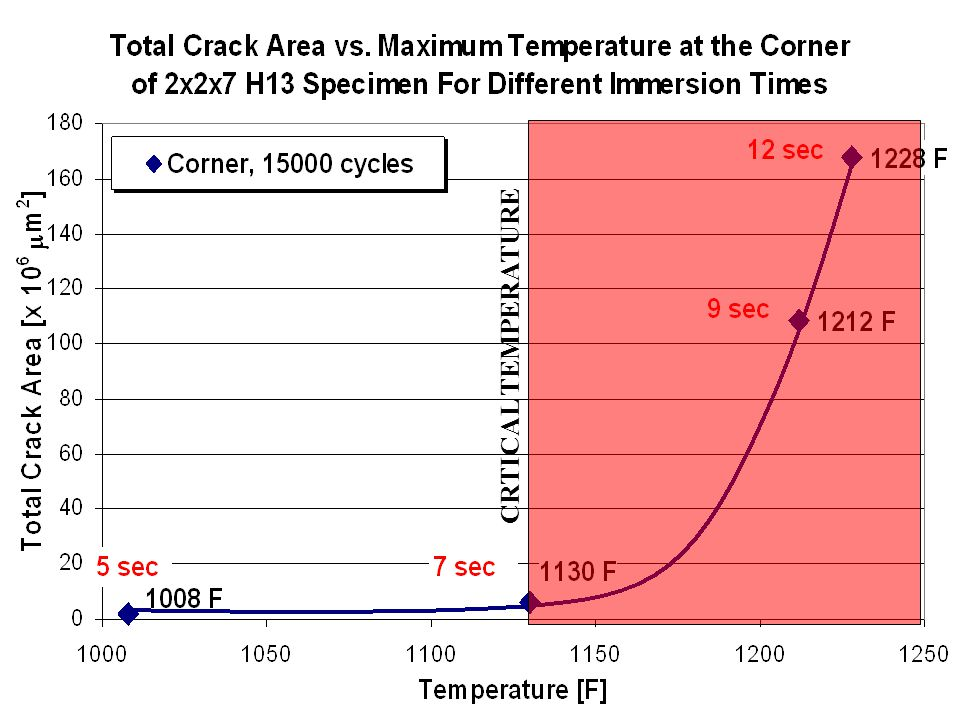 CRTICAL TEMPERATURE