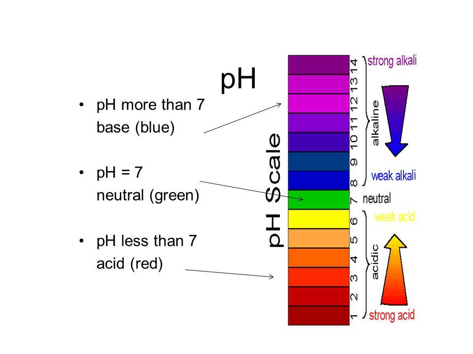 pH pH more than 7 base (blue) pH = 7 neutral (green) pH less than 7 acid (red)