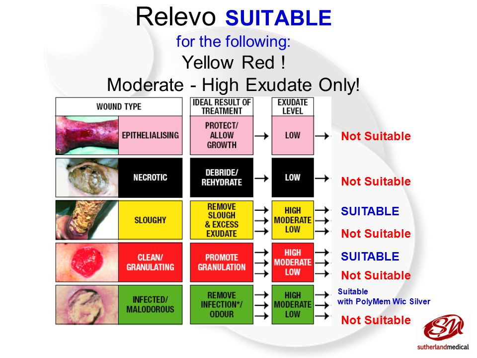 Relevo Instructions for Use: Following wound diagnosis ensure the use of Relevo dressings is medically indicated (considering the volume of exudate) Remove dressing from peel – pouch observing sterile handling techniques Both sides can be placed on the wound (absorbs from either side) Fixation can be medical tapes - perme-roll, stretch fabric tapes, or a cohesive bandage or compression regime