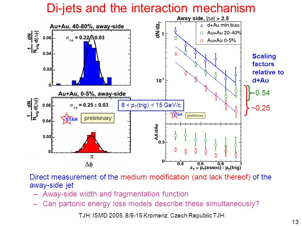 TJH: ISMD 2005, 8/9-15 Kromeriz, Czech Republic TJH: 13 Di-jets and the interaction mechanism ~0.54 ~0.25 Scaling factors relative to d+Au Direct measurement of the medium modification (and lack thereof) of the away-side jet –Away-side width and fragmentation function –Can partonic energy loss models describe these simultaneously.