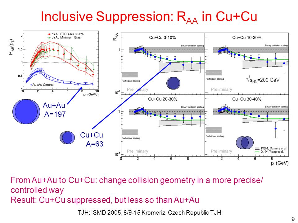 TJH: ISMD 2005, 8/9-15 Kromeriz, Czech Republic TJH: 9 Inclusive Suppression: R AA in Cu+Cu Au+Au A=197 Cu+Cu A=63 From Au+Au to Cu+Cu: change collision geometry in a more precise/ controlled way Result: Cu+Cu suppressed, but less so than Au+Au √ s NN =200 GeV