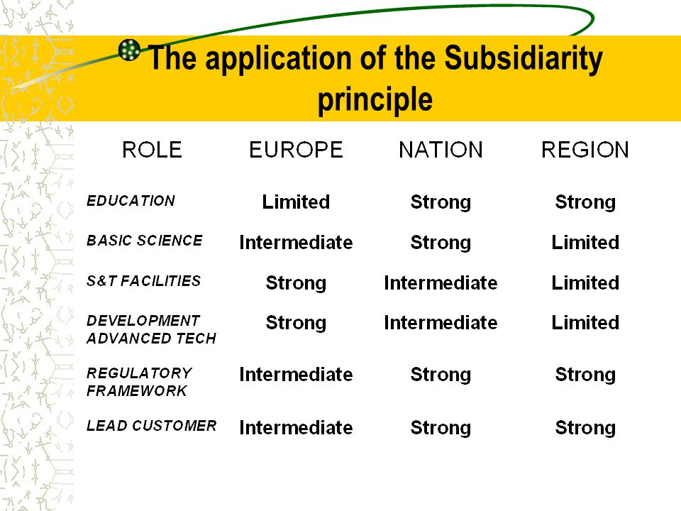 The application of the Subsidiarity principle
