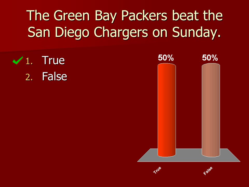 The Green Bay Packers beat the San Diego Chargers on Sunday. 1. True 2. False