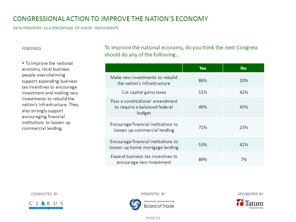 CONGRESSIONAL ACTION TO IMPROVE THE NATION'S ECONOMY DATA PRESENTED AS A PERCENTAGE OF SURVEY RESPONDENTS FINDINGS To improve the national economy, local business people overwhelming support expanding business tax incentives to encourage investment and making new investments to rebuild the nation's infrastructure.