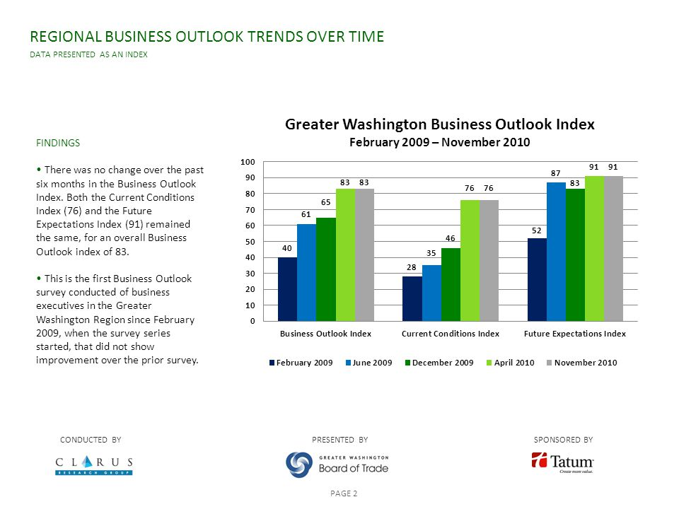 FINDINGS There was no change over the past six months in the Business Outlook Index.