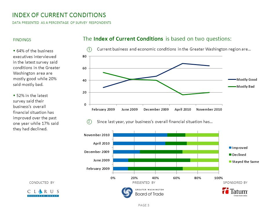 Current business and economic conditions in the Greater Washington region are… Since last year, your business's overall financial situation has… INDEX OF CURRENT CONDITIONS DATA PRESENTED AS A PERCENTAGE OF SURVEY RESPONDENTS CONDUCTED BYPRESENTED BYSPONSORED BY PAGE 3 The Index of Current Conditions is based on two questions: FINDINGS 64% of the business executives interviewed in the latest survey said conditions in the Greater Washington area are mostly good while 20% said mostly bad.