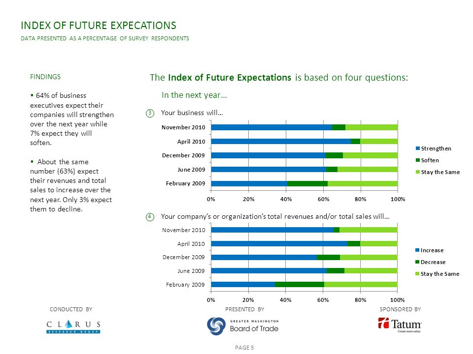 Your business will… Your company's or organization's total revenues and/or total sales will… INDEX OF FUTURE EXPECATIONS DATA PRESENTED AS A PERCENTAGE OF SURVEY RESPONDENTS CONDUCTED BYPRESENTED BYSPONSORED BY PAGE 5 The Index of Future Expectations is based on four questions: FINDINGS 64% of business executives expect their companies will strengthen over the next year while 7% expect they will soften.