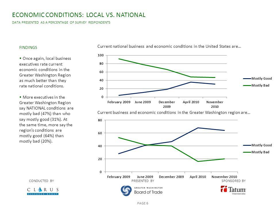 ECONOMIC CONDITIONS: LOCAL VS.