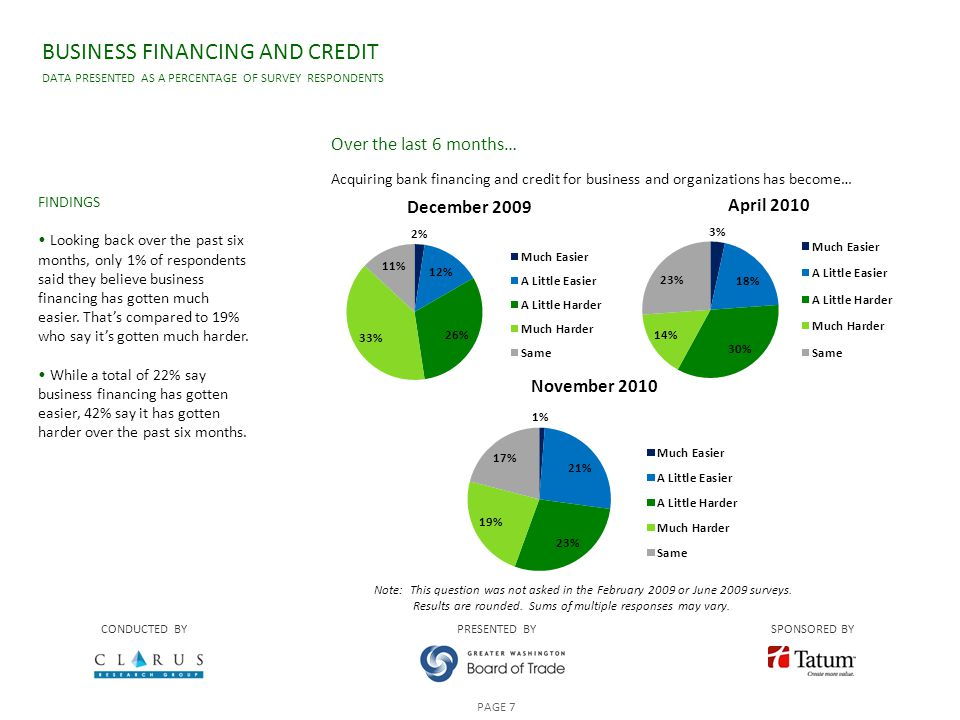 BUSINESS FINANCING AND CREDIT DATA PRESENTED AS A PERCENTAGE OF SURVEY RESPONDENTS CONDUCTED BYPRESENTED BYSPONSORED BY PAGE 7 FINDINGS Looking back over the past six months, only 1% of respondents said they believe business financing has gotten much easier.