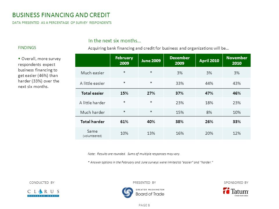 BUSINESS FINANCING AND CREDIT DATA PRESENTED AS A PERCENTAGE OF SURVEY RESPONDENTS CONDUCTED BYPRESENTED BYSPONSORED BY PAGE 8 FINDINGS Overall, more survey respondents expect business financing to get easier (46%) than harder (33%) over the next six months.