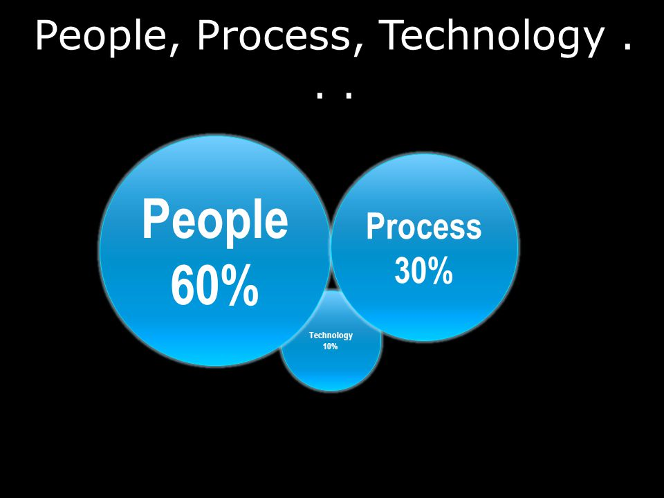People, Process, Technology... Technology 10% People 60% Process 30%