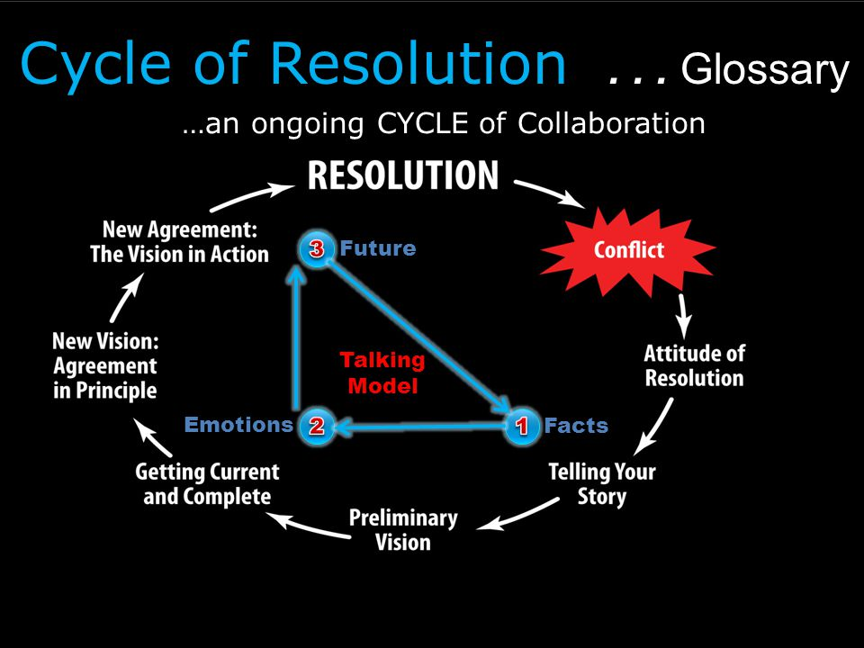 Cycle of Resolution... Glossary...