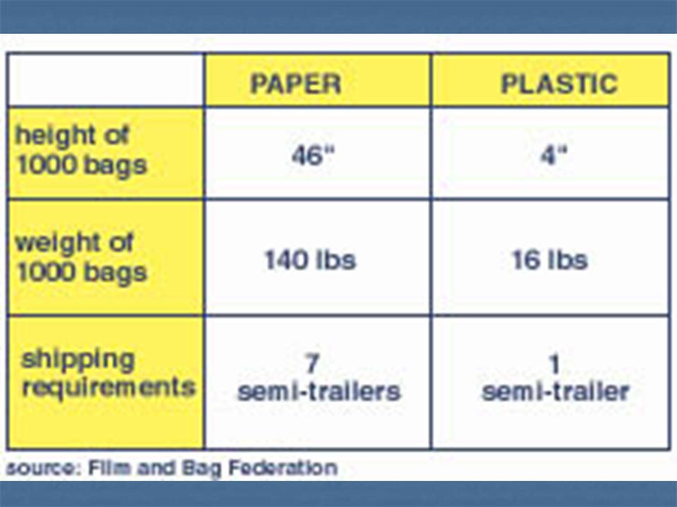 Paper bags can be recycled.