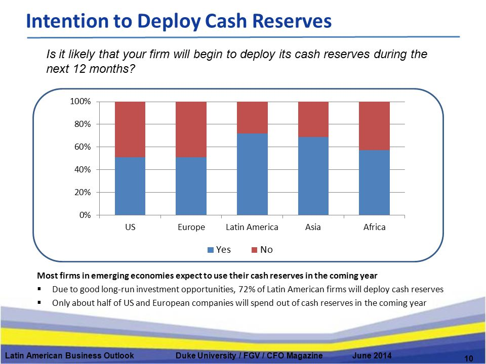 Latin American Business Outlook Duke University / FGV / CFO Magazine June 2014 Intention to Deploy Cash Reserves 10 Is it likely that your firm will b