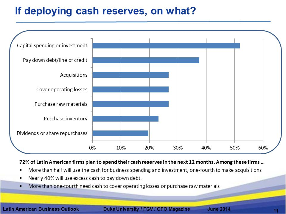 If deploying cash reserves, on what? Latin American Business Outlook Duke University / FGV / CFO Magazine June 2014 11 72% of Latin American firms pla