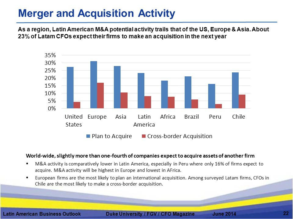 Merger and Acquisition Activity Latin American Business Outlook Duke University / FGV / CFO Magazine June 2014 22 As a region, Latin American M&A pote