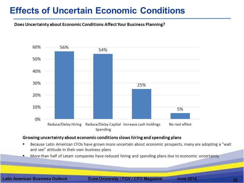 Latin American Business Outlook Duke University / FGV / CFO Magazine June 2014 Effects of Uncertain Economic Conditions 25 Does Uncertainty about Econ