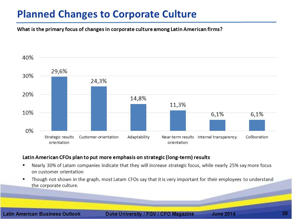 Planned Changes to Corporate Culture Latin American Business Outlook Duke University / FGV / CFO Magazine June 2014 28 Latin American CFOs plan to put
