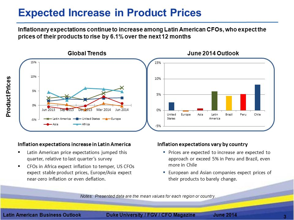 Expected Increase in Product Prices Notes: Presented data are the mean values for each region or country. Latin American Business Outlook Duke Univers